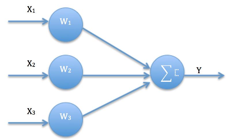 learndatascience net